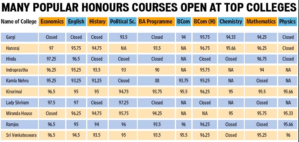 popular-courses